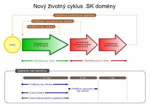 Životný cyklus pre doménu .SK od 1.6.2017