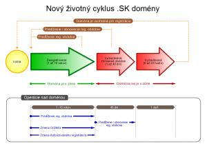Životný cyklus domény .SK od 1.6.2017